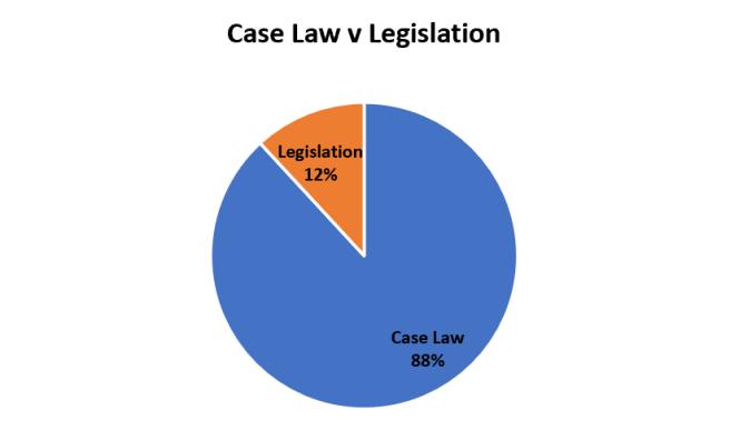 CaseLawVLegislation